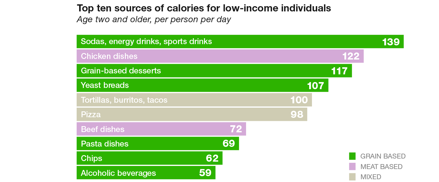 Low Income Individuals Afford Healthy Fast Food