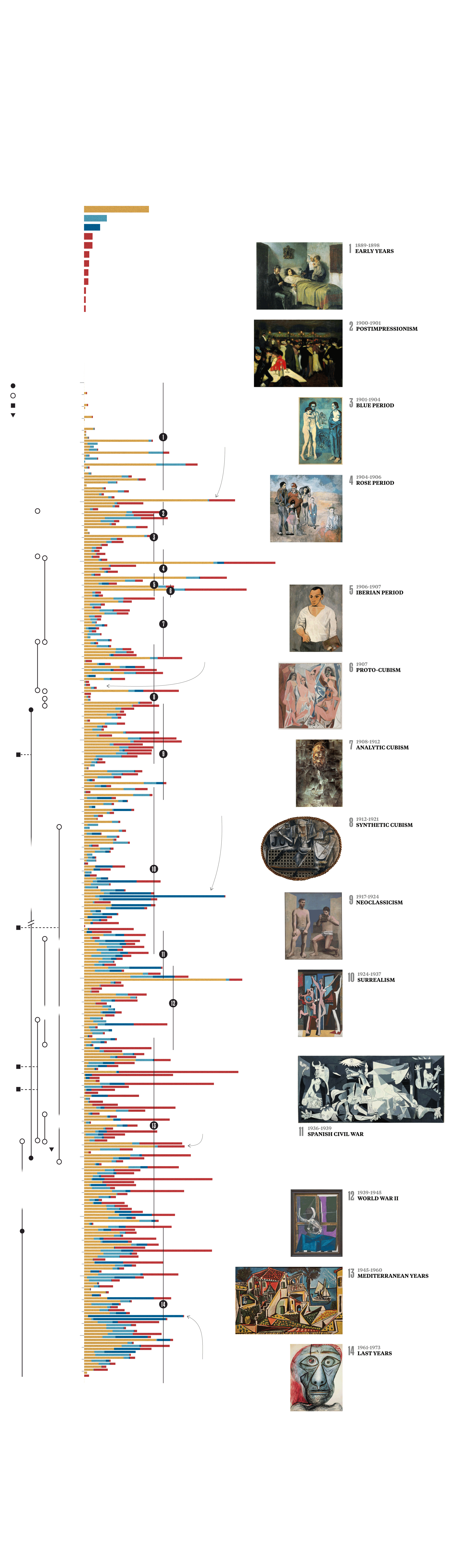 image about Art History Timeline Printable known as The Evolution of Picos Artand Enjoy LifeOver 91 Yrs